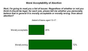 sample college reasons why abortion should be legal essay just log in to your account and check if you are satisfied the work done