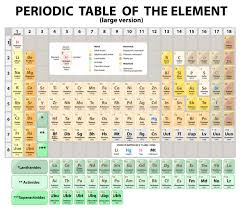 Periodic Table Of The Elements. Extended. Vector Stock Vector ...