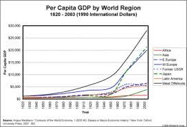 World Per Capita Income Chart Charting Historical Global Per Capita Gdp Kruse Kronicle