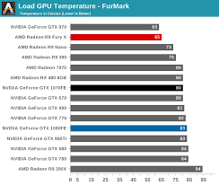Power Temperature Noise The Nvidia Geforce Gtx 1080