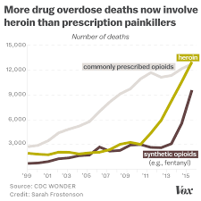 How The Opioid Epidemic Became Americas Worst Drug Crisis