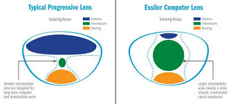 Essilor Computer Lens Fitting Chart Pin By Joseph Mormando On Yo In 2019 Types Of Contact