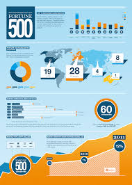 Infographics Kentico Content Management System In The Fortune 500