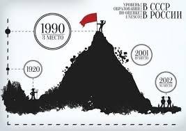 Советское и современное образование Назад в СССР back in ussr А как вы относитесь к современному образованию Может ли оно хоть в чем то конкурировать с советским