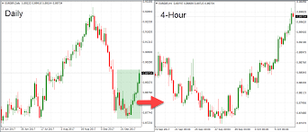Best Time Frame For Forex Day Trading Best Time Frame To