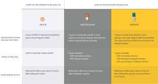 Methylphenidate Er Dosage Chart Mixed Amphetamines Salts Mas Formulations