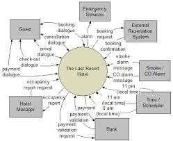 talk data flow diagram context diagram