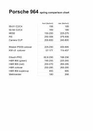 Spring Comparison Chart Rennlist Porsche Discussion Forums