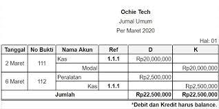 Agar lebih paham, berikut contoh ringkasan transaksi yang dilakukan oleh pt merah merdeka selama bulan november 2019: Panduan Lengkap Cara Buat Laporan Keuangan Untuk Usaha 2020 Koinworks Blog