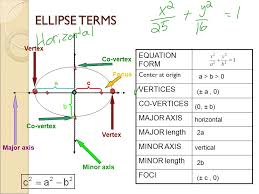 2 ellipse terms ca minor axis major axis equation form