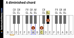 Diminished Chord Chart Piano Basicmusictheory Com A Diminished Triad Chord