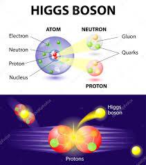 Resultado de imagen de El Bosón de Higgs