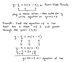 how to find the slope intercept form of a line given point and write equation formula