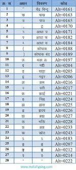 12 Best Type Hindi Font Shortcut Kruti Dev 010 Images