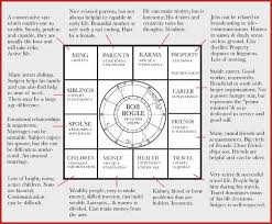 Free Chinese Astrology Chart Pin By Amie Good On In The Stars In 2019 Virgo Horoscope