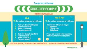 comparecontrast essay video how to write compare   100 compare and contrast essay topics choose the best for you how to write outline infogr