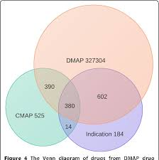 Drugs Venn Diagram Figure 4 From Dmap A Connectivity Map Database To Enable