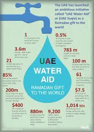 Al Arabiya English Supports Uae Water Aid Faisal J Abbas