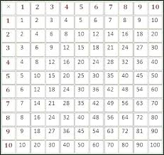43 Times Table Chart Fill In Times Table Grid Charleskalajian Com