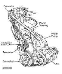 pontiac removing tensioner pulley questions answers tensioner up hold and remove belt you can release tension after removing belt from one pulley then install the belt leaving one belt off one pulley then