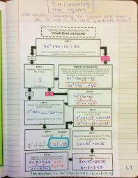 solving quadratic equations by completing the square flowchart graphic organizer