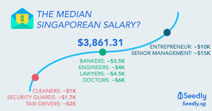 Working Adults What Is A Good Pay Benchmark In Singapore