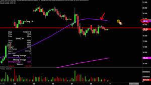 Ugaz Stock Chart Velocityshares 3x Long Natural Gas Ugaz Stock Chart Technical Analysis For 11 08 19