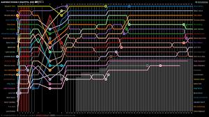 D3 Multi Line Chart Zoom Vislives D3 Js Transitions Zoom Zoom