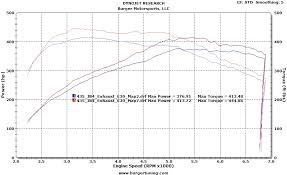 f series n55 jb4 bmw performance tuner burgertuning com n55 435i bmw dyno turbo jb4 intake exhaust