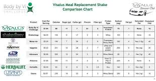 Body By Vi Vs Herbalife Chart Body By Vi Shakes Compared To Arbonne Or Herbalife Shakes