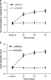 Caffeine Intake Is Associated With Pupil Dilation And