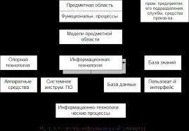 Реферат Современные информационные технологии internet технологии структура информационной технологии