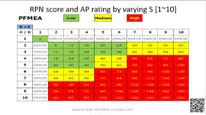 Pfmeas Rpn Score By Varying Severity And Ap Rating Table