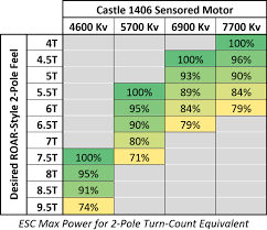 Castle Gearing Chart What Is The Right Castle Sensored 1406 Motor And Max Power