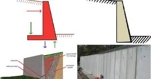 retaining wall types materials