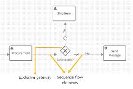 Creating And Controlling Process Flows Documentation For