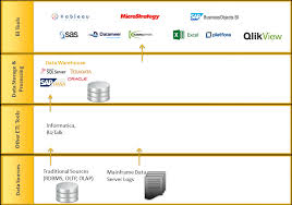 in the following image hadoop helps to augment the traditional datawarehouse there is occasional offloading of data trasnformation for traditional etl teradata etl tools