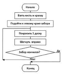 Контрольная работа по теме Основы алгоритмизации класс Определите значение переменных х у после выполнения фрагмента алгоритма при х 12 у 4