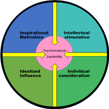 transformational leadership model