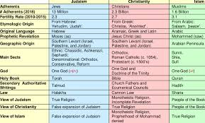 Differences Between Denominations Chart Major Differences Between Judaism Christianity And Islam