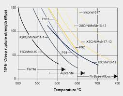 High Temperature Steel