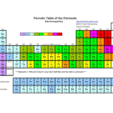 What Is Electronegativity And How Does It Work