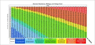 Ohm To Watt Chart Vape Wattage Chart Unique Ohms To Watts Vape Chart Chart