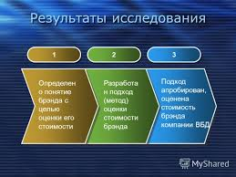 Презентация на тему Магистерская диссертация Разработка нового  4 Результаты исследования