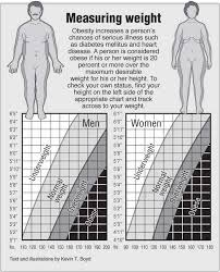Health Chart For Men Weight Charts For Men And Women Pointfinder Health