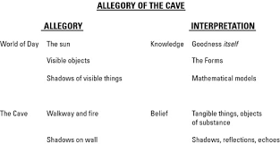 allegory of the cave summary essays allegory of the cave summary  allegory of the cave summary essays gxart orgessay plato s allegory cave in flanders fields