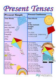 Chart Present Simple Present Continuous English Esl
