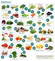 Diet Chart For Constipation Problem The Dukan Diet Plan Losing Weight With 100 Dukan Foods