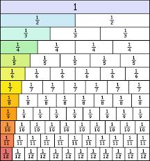 Fraction Wall Worksheet Year 6 Blog St Felix Maths