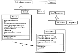 Chart Documentation Method Objects Associated With Project Documentation And Risk